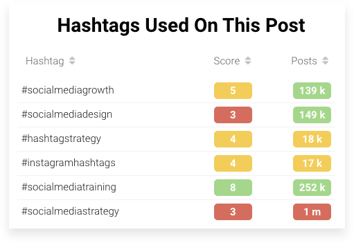 score for your hashtags