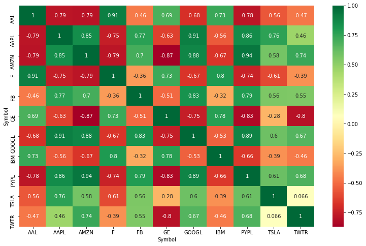 How to create a stock correlation matrix in python