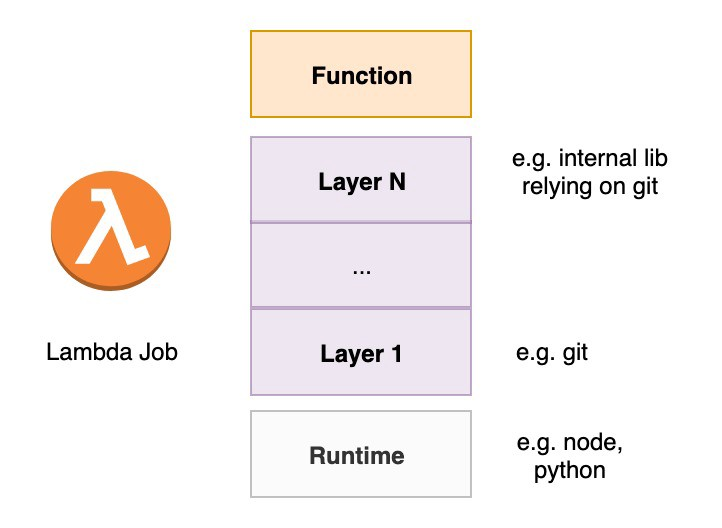 AWS Layers and how to install git in your lambda job