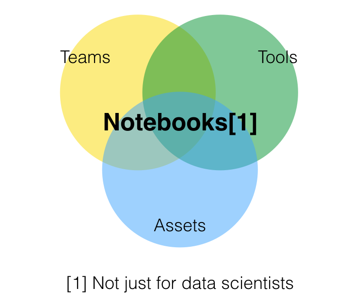 I Am Not A Data Scientist The Data Lab Medium