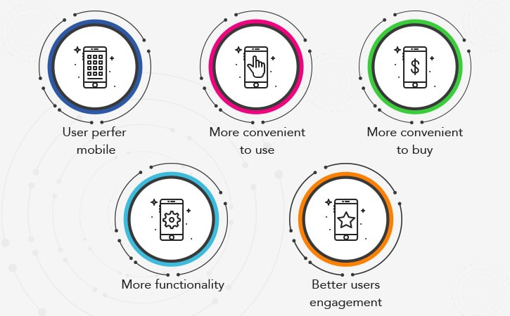Features of Mobile Commerce
