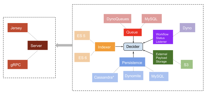 Components of Netflix Conductor