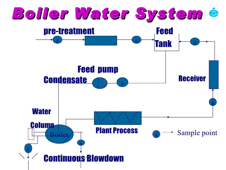 What Is a Boiler Feed Water Treatment System and How Does It Work?