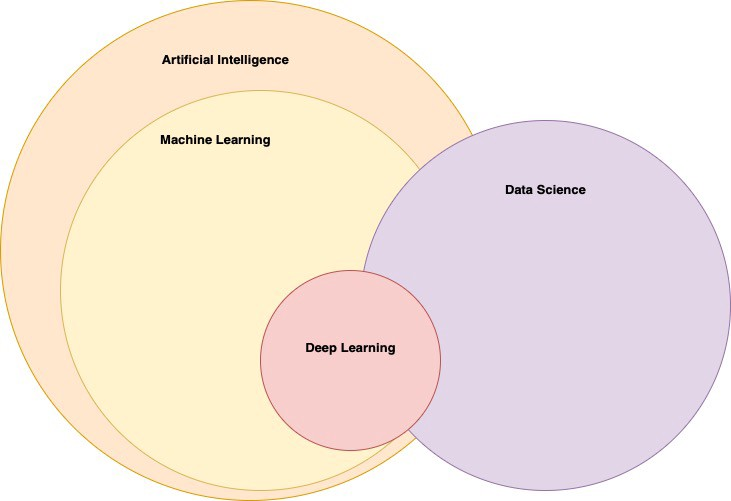 Deep Learning/Machine Learning Libraries — An overview