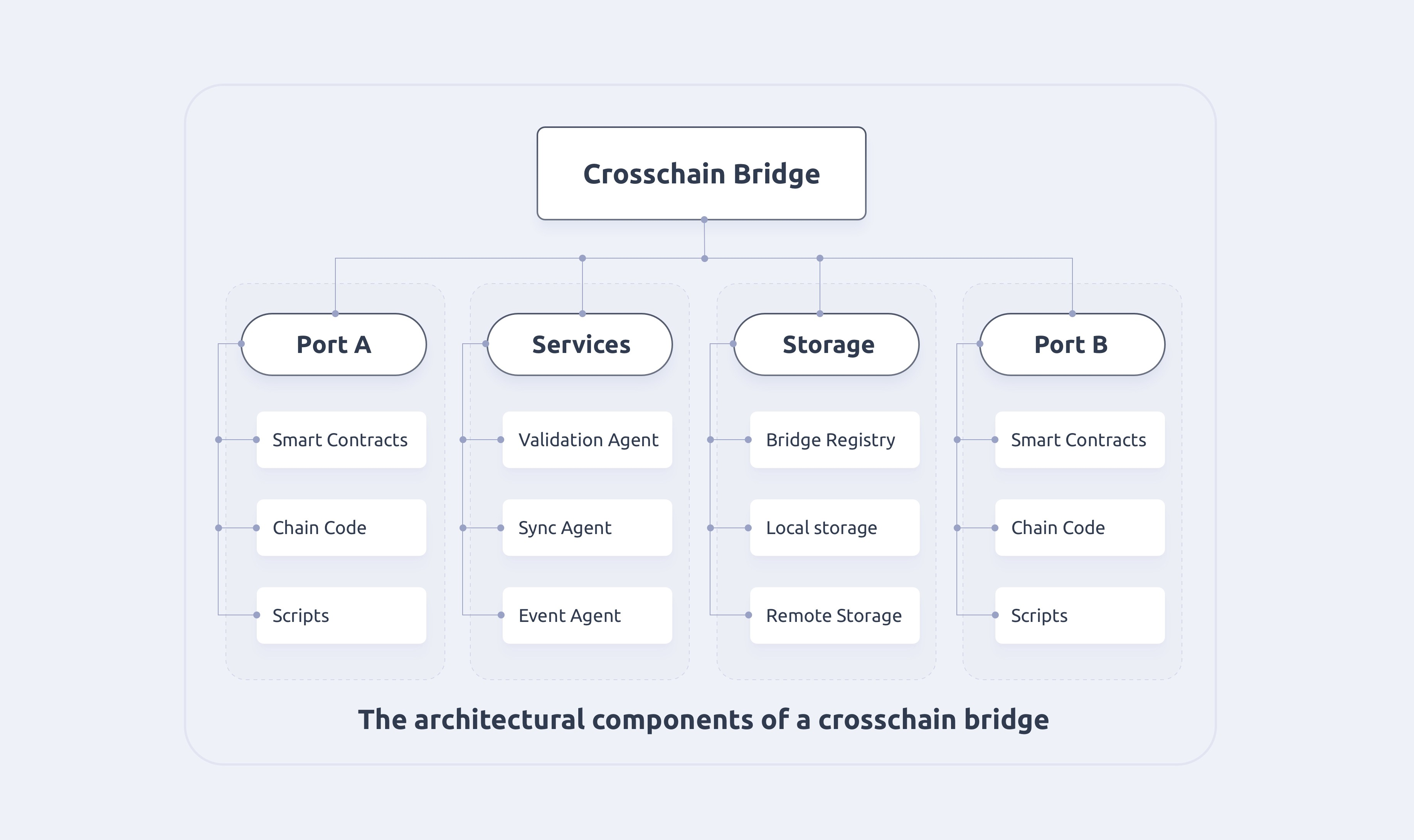 Figure 2 The architectural components of a crosschain bridge
