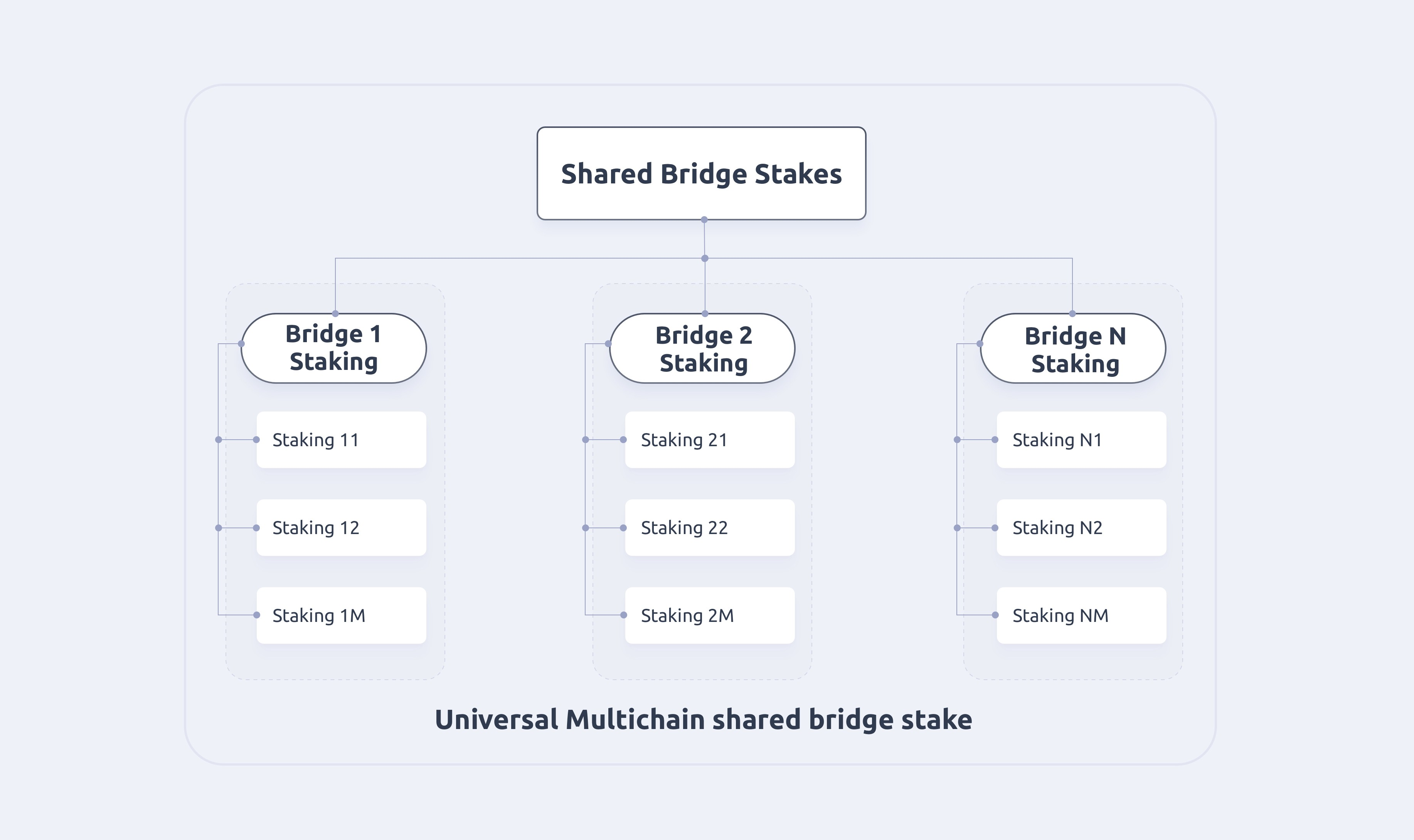 Figure 3 Shared Bridge Stakes