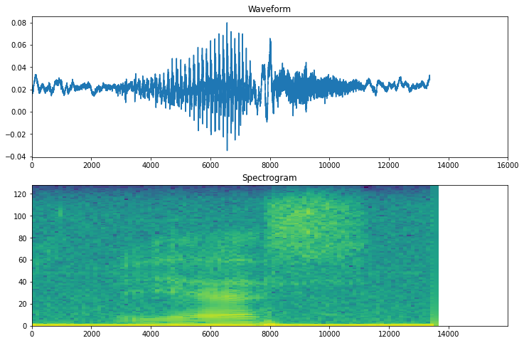 A Gentle Introduction to Audio Classification With Tensorflow