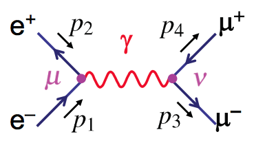 Mark Thomson, [Particle Physics, Handout 4 : Electron-Positron Annihilation](https://www.hep.phy.cam.ac.uk/~thomson/partIIIparticles/handouts/Handout_4_2011.pdf)