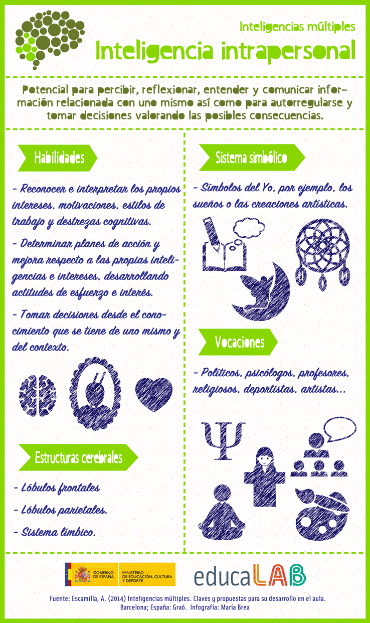 infografas sobre inteligencias intrapersonal e interpersonal