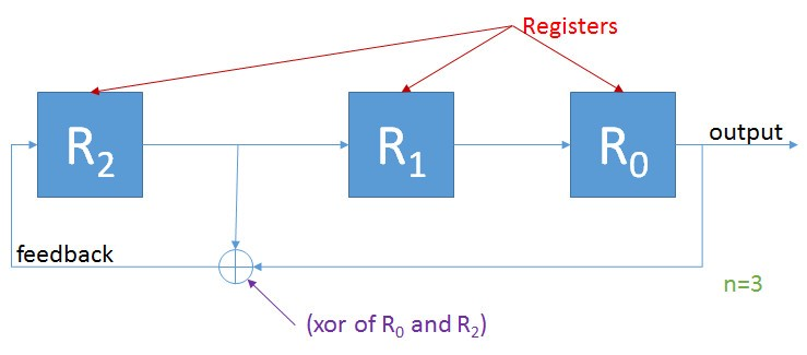 Randomness: LFSR and Cryptography in JavaScript