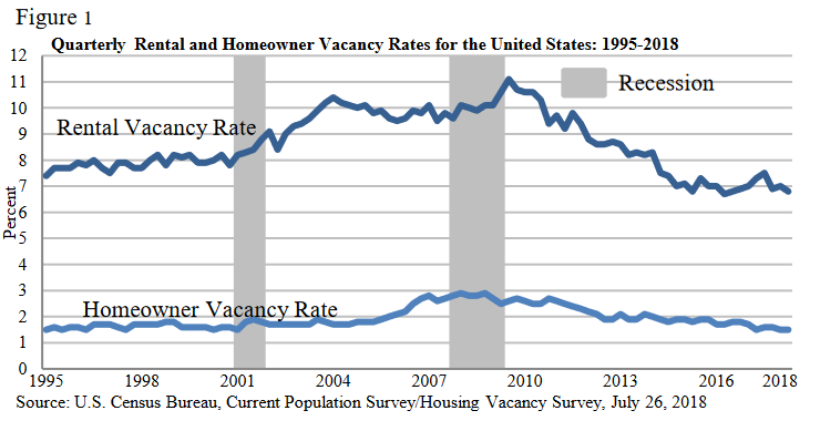 Image result for national home buying graph