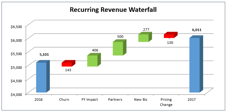 You Step By Through My Process To Build A Waterfall Chart In Excel But Cut Straight The Chase And Have Template Below