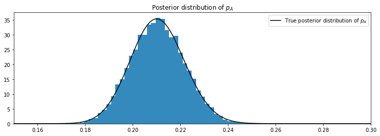 A/B testing with probabilistic programming and PyMC3 (part I)