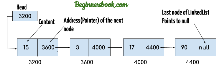 An Introduction to Linked List Operations in JavaScript—Part 2 (How Linked Lists Work in…