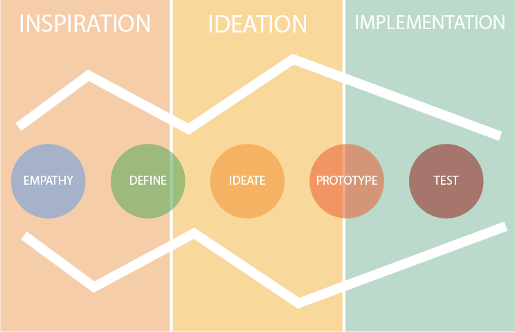 Two Processes Of The Design Thinking Are Popular One With 3 Steps From IDEO And Another 5 Dschool Each Can Bring You A