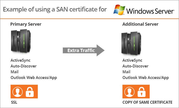 How Multi Domain Ssl Works To Protect Microsoft Exchange Servers