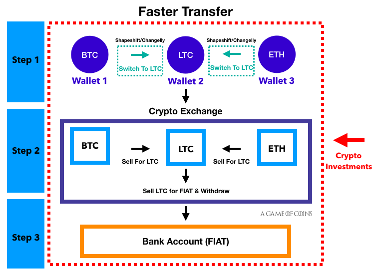 fastest way to get cryptocurrency