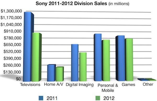 sony s 2011 2012 division and territory sales chart