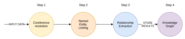 From text to knowledge. The information extraction pipeline