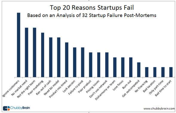 Startup Failure Reasons, the graph