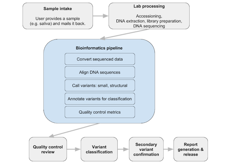 Building a high-quality, reliable, and efficient bioinformatics pipeline