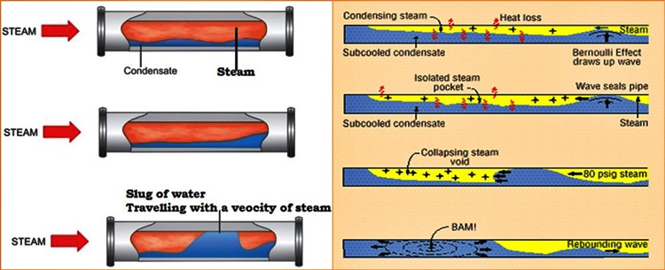 Build up of condensate along the length of steam pipe forming a solid slug i.e. when it encounters any bend its K.E. gets converted into pressure energy  sc 1 st  Medium & 5 EFFECTIVE WAYS TO GET RID OF WATER HAMMER IN STEAM SYSTEMS