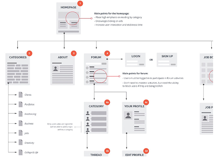 User flow for a student guide website