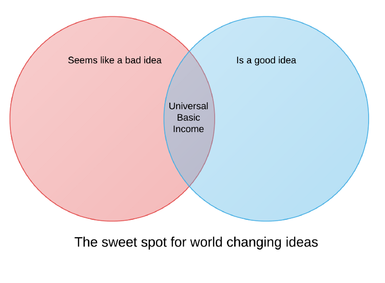 Universal basic income will reduce our fear of failure the first time peter thiel spoke at yc he drew a venn diagram that illustrates the situation perfectly he drew two intersecting circles one labelled ccuart Image collections