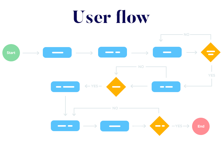Functional specification documents—user flow