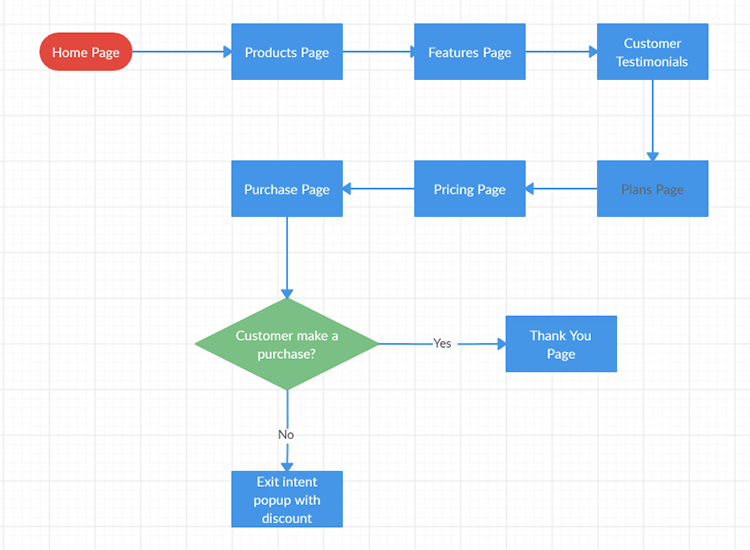 User flows — color coded
