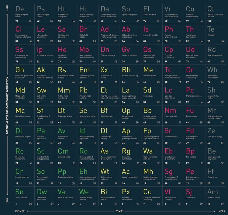 The Periodic Table Of Disruptive Technology Predict Medium