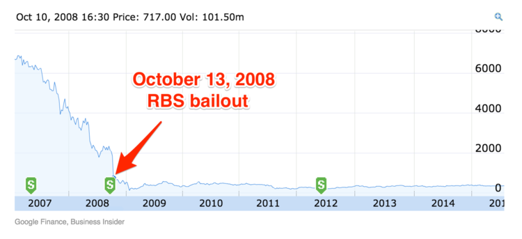 Who Think We Can Just Wait And Hold On To The Shares Until They Rise Back Up To Their  Level To This Chart Showing Rbss Share Price Since