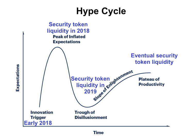 Can security tokens fulfill their promise of liquidity?