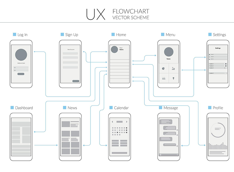 User flows — news app design