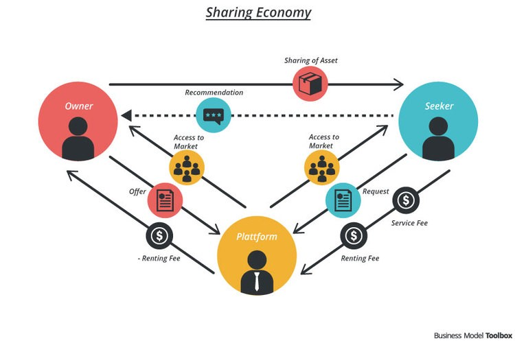 collaborative consumption and peer to peer collaboration