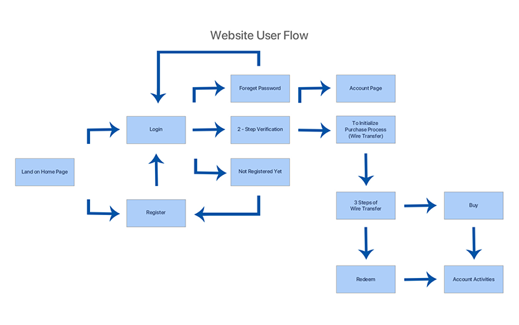 Simple ecommerce user flow