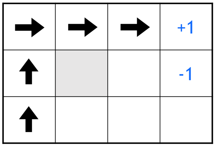 Mit 6s094 deep learning for self driving cars 2018 lecture 3 notes if reward function is designed such that every single step is penalised the optimal policy in this case would be to chose the shortest path fandeluxe Choice Image