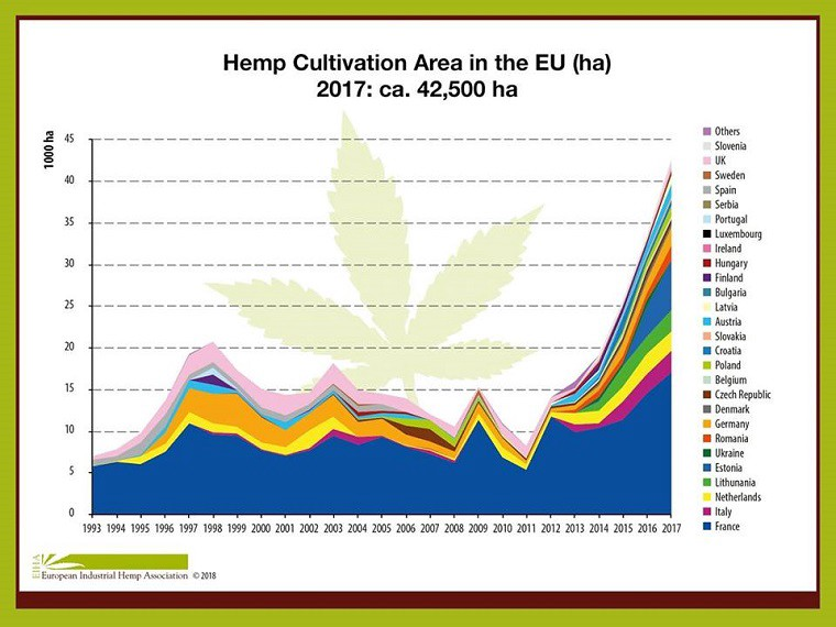 At Least 42500 Hectares Of Hemp Was Grown In Europe 2017
