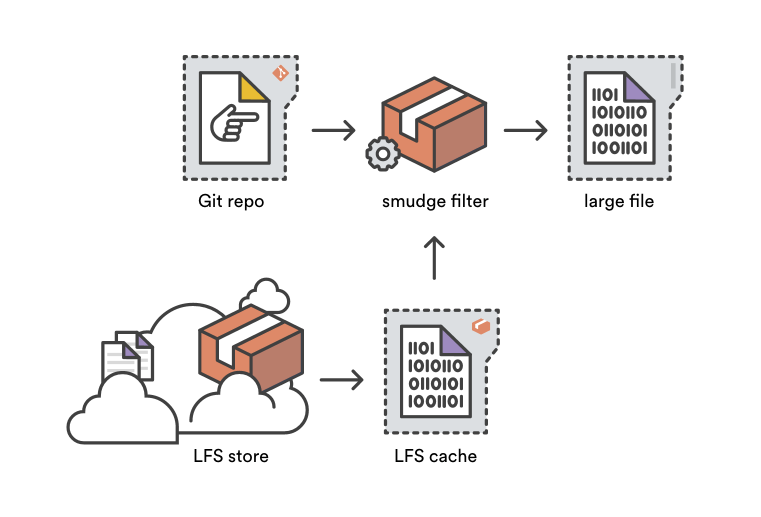 the git lfs smudge filter transforms pointer files by replacing them with the corresponding large file either from your lfs cache or by reading through to