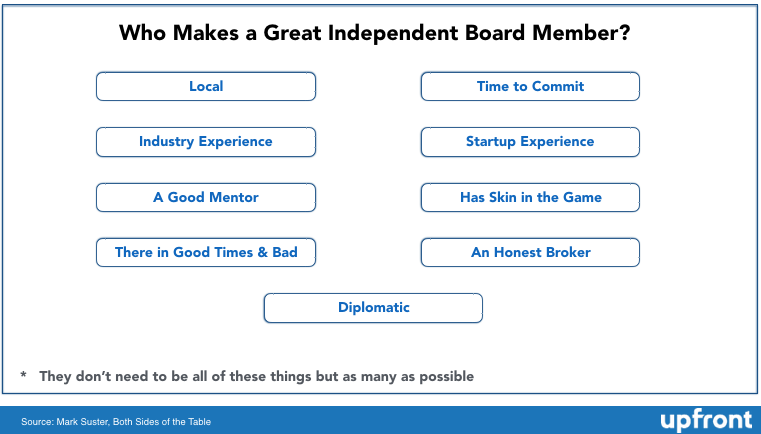 What Makes a Great Independent Board Member?