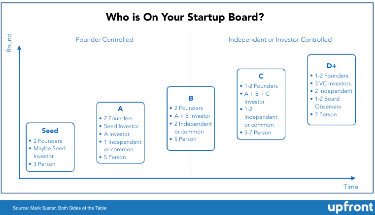 Who Should be on Your Startup Board?