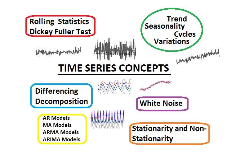 Understand Time Series Components with Python
