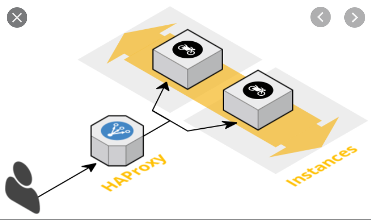 Configure Reverse Proxy with Ansible Playbook!!