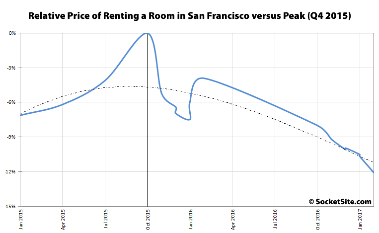 Wonderful Rents Are Falling In San Francisco. Yes, You Can Pinch Yourself U2014 Itu0027s  Really Happening. The Average Price Of A 1 Bedroom Apartment Is Down 5.4%  From ...