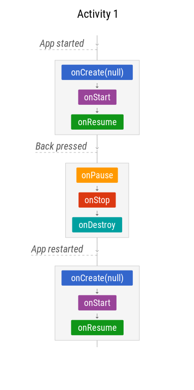The Android Lifecycle cheat sheet—part I: Single Activities