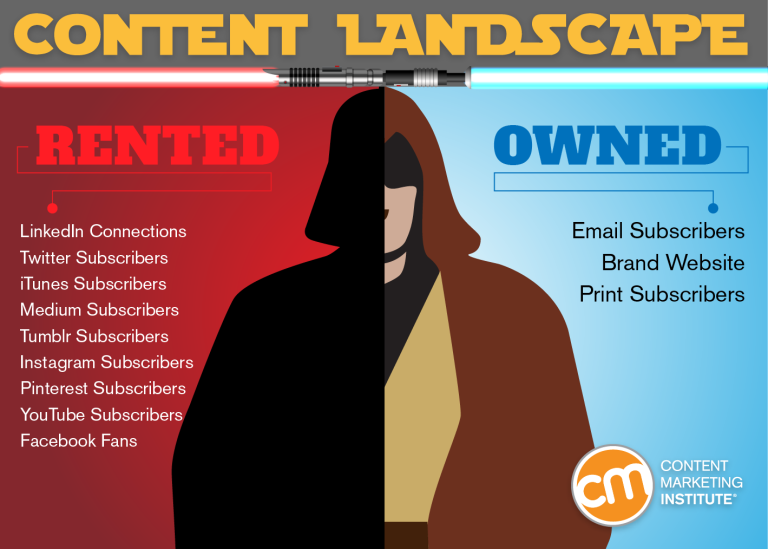 content landscape rented vs. owned audiences