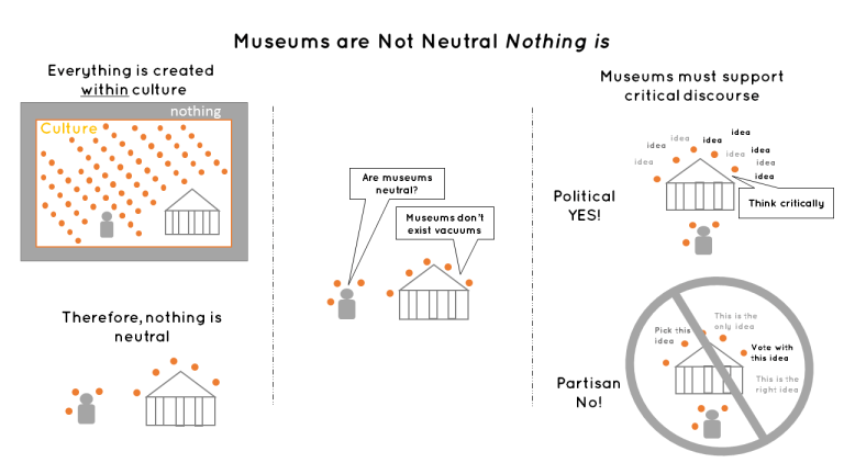 Are Museums Neutral? Or are they Neutered? – Seema R. – Medium