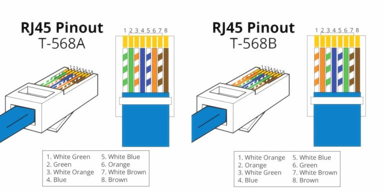 rj45 wiring diagram t568a private sharing about wiring diagram u2022 rh caraccessoriesandsoftware co uk