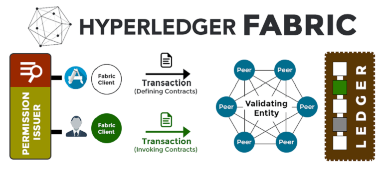 /hyperledger-fabric-the-most-popular-hyperledger-framework-b4485dea6a2c feature image