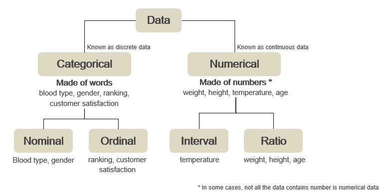 Scale measurement of the data